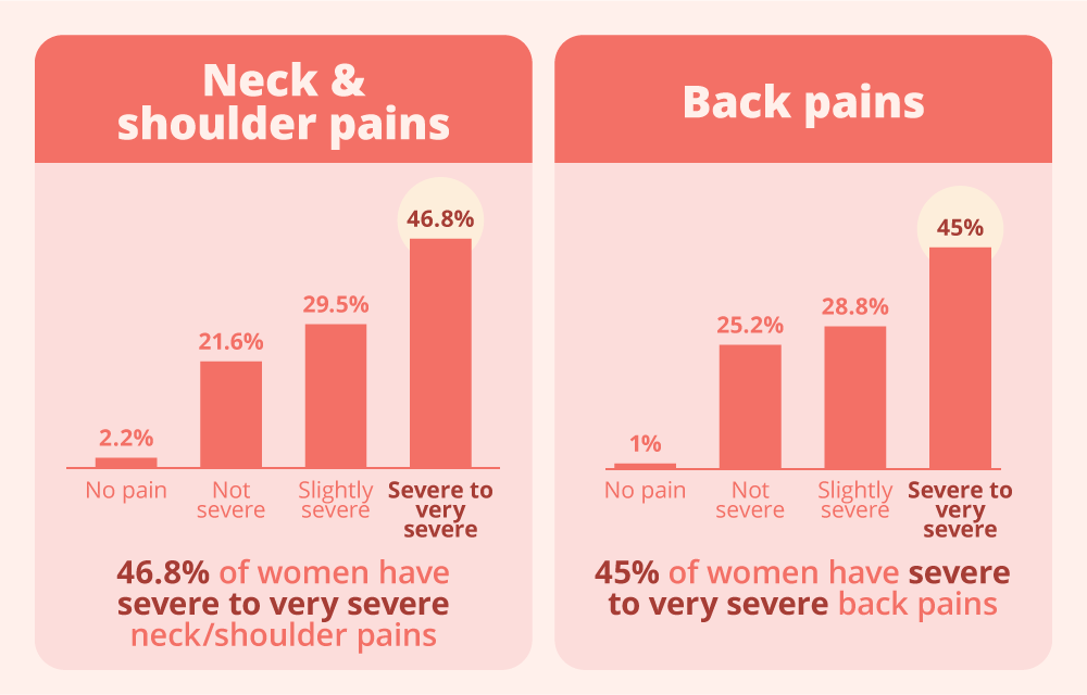 occurrence of back and neck aches